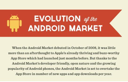 Infographie Android Market