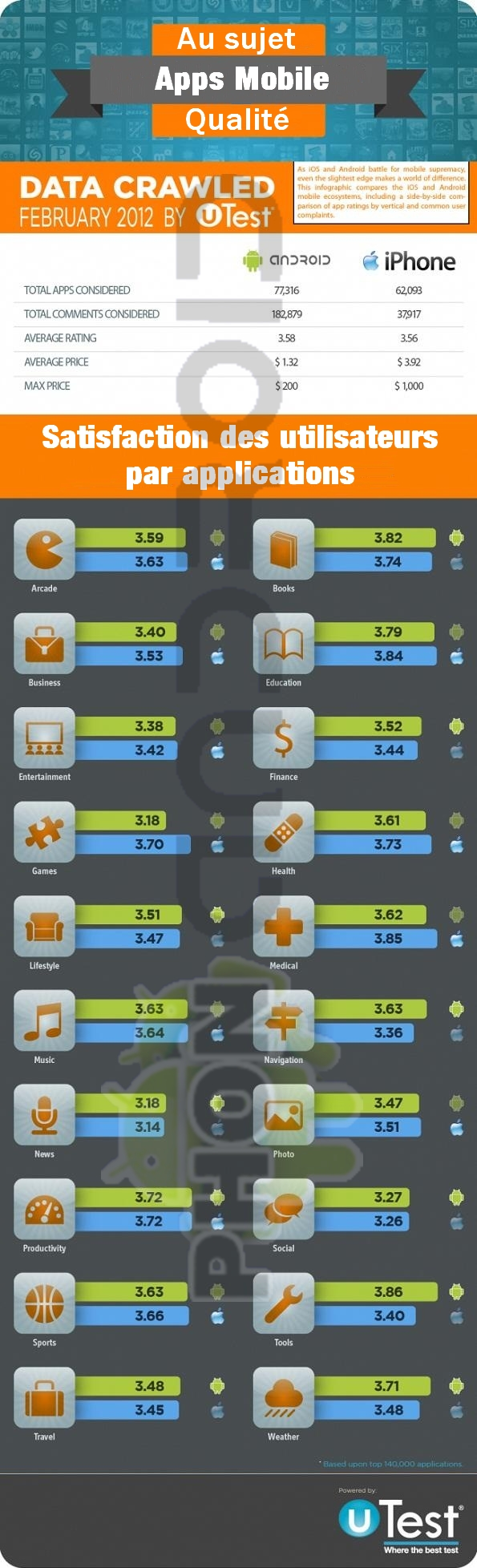 Infographie Android VS iOS