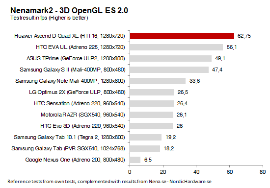 BenchMark Huawei Ascend D Quad XL