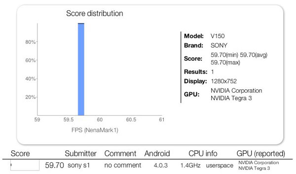 Sony Tablet Nenamark