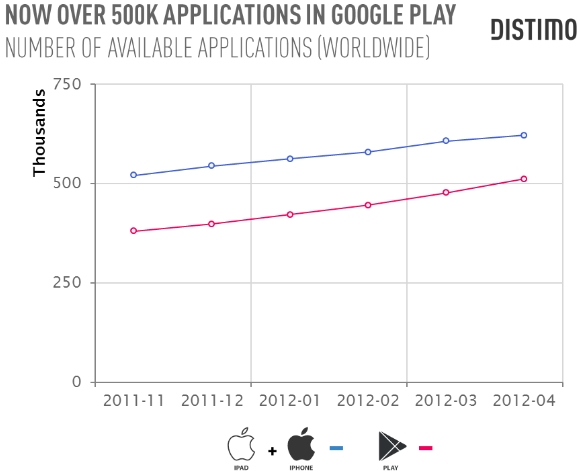 500 applications Android