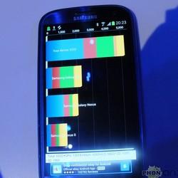 Samsung Galaxy S3 : tests comparatifs de benchmarks entre plusieurs smartphones