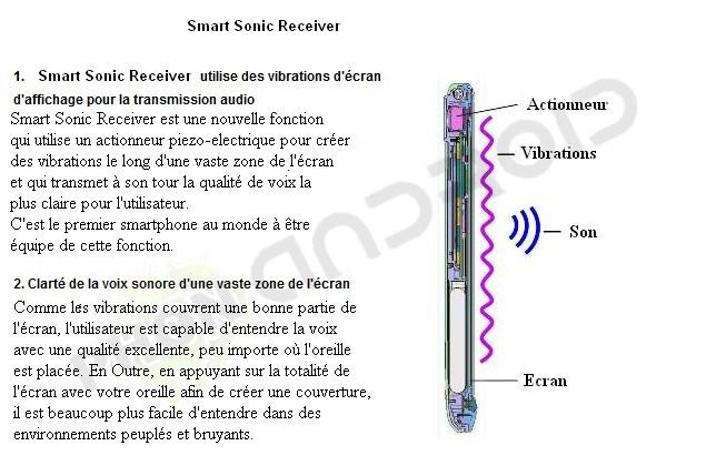 Smart Sonic Receiver