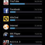 Autonomie Galaxy S3