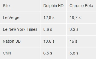Comparatif Dolphin Browser HD