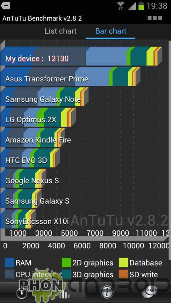 Test Samsung Galaxy 3