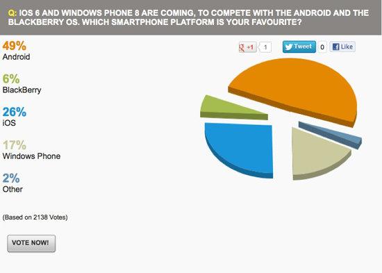 Android plus populaire qu'iOS
