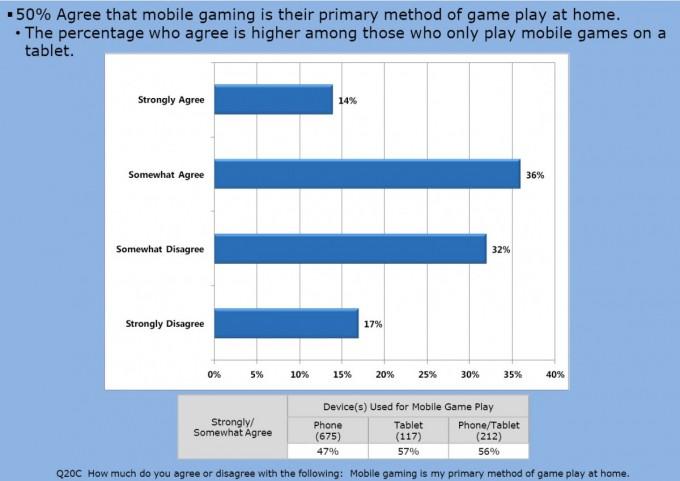 Etude joueurs mobiles