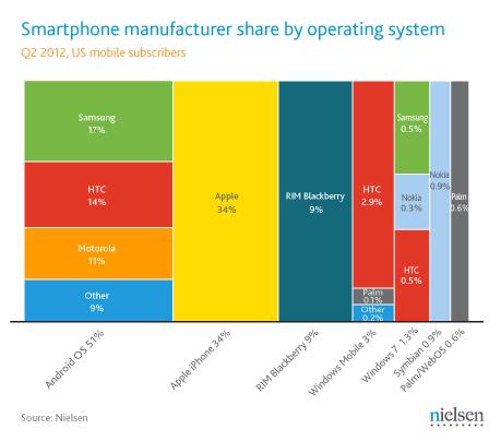 Fabricants de smartphones