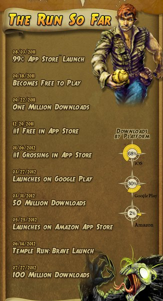Infographie 100 millions Temple Run 2