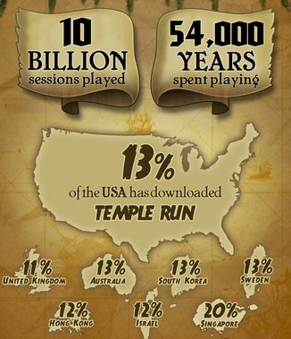 Infographie 100 millions Temple Run