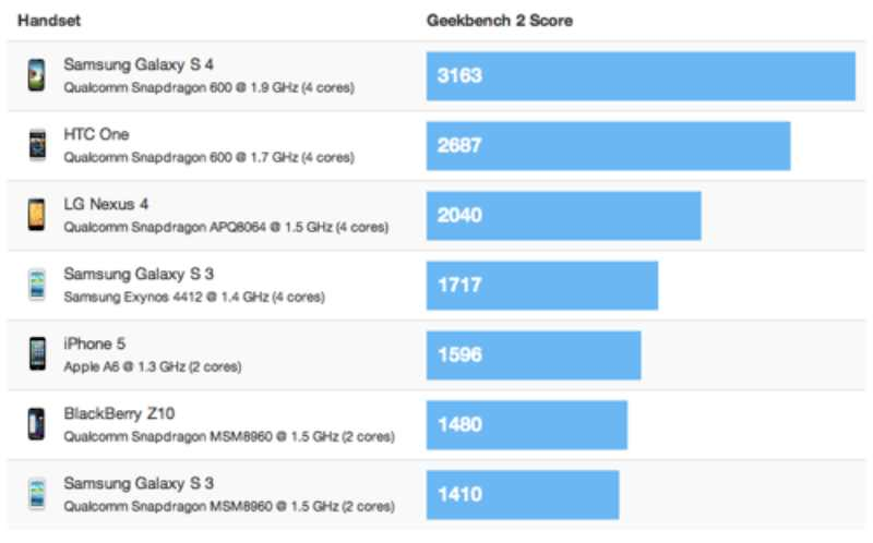 Galaxy S4 vs HTC One : le benchmark est sans appel