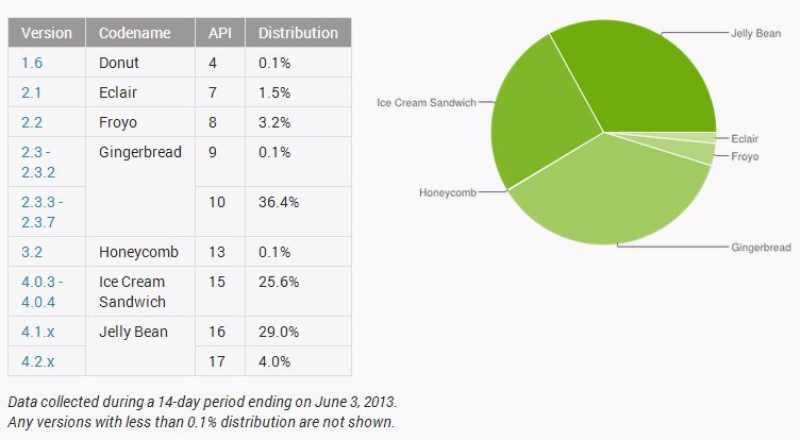 Répartition Android avril 2013 : Jelly Bean dépasse ICS pour la première fois