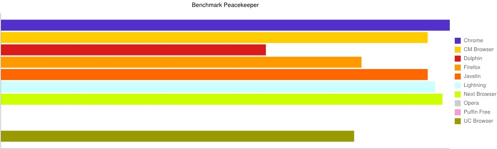 Benchmark Peacekeeper navigateur Internet Android