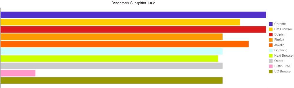 Benchmark Sunspider navigateur Internet Android
