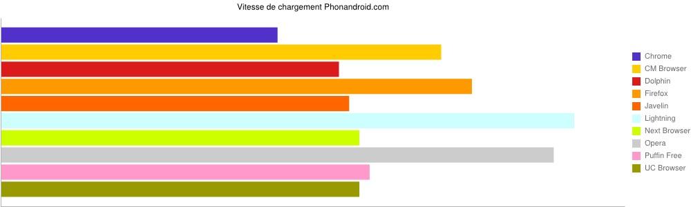Vitesse de chargement sur Phonandroid navigateur Internet Android