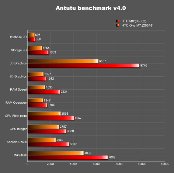 htc 8 benchmark