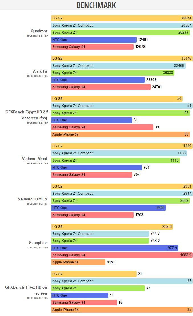 sony xperia z1 compact benchmarks