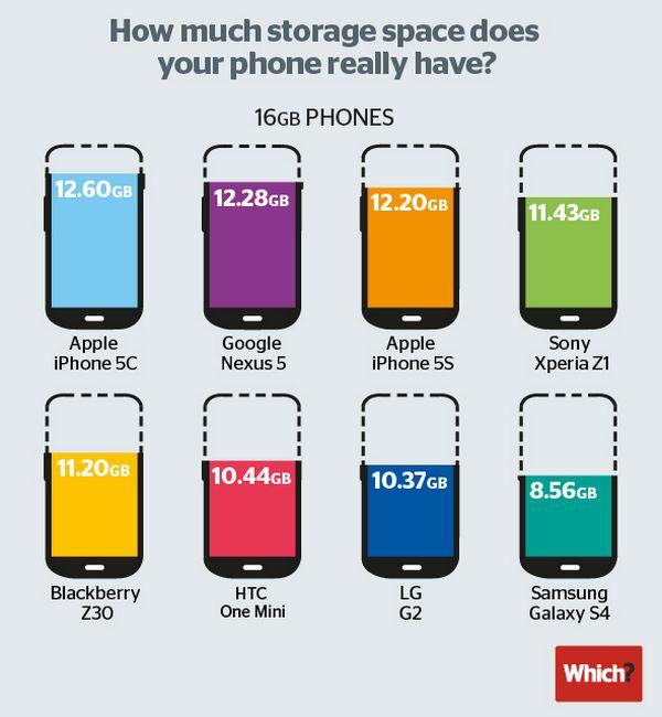 classement stockage smartphones