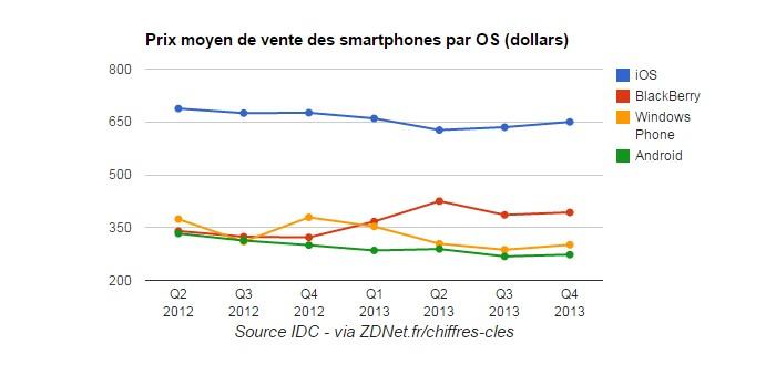 prix smartphones