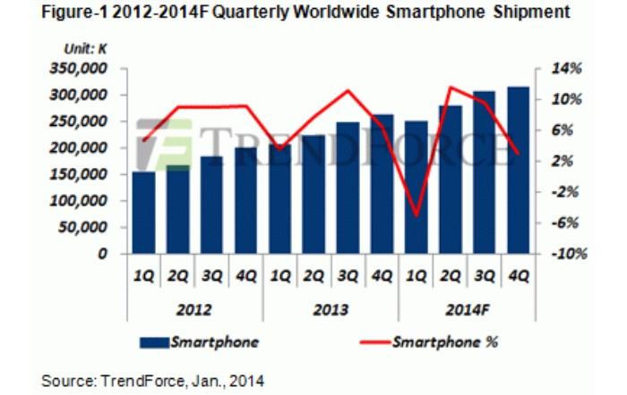vente smartphone baisse