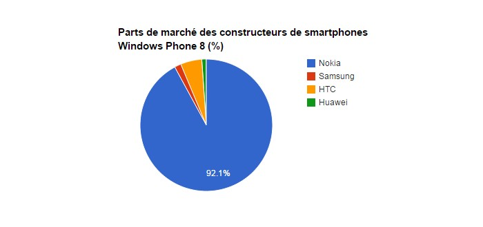 windows phone monde
