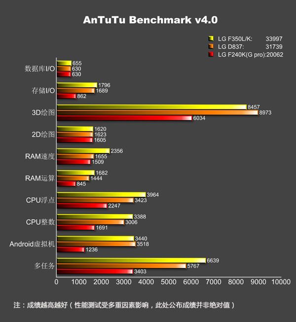 benchmark AnTuTu