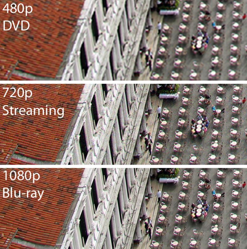 Différentes résolutions d'écrans
