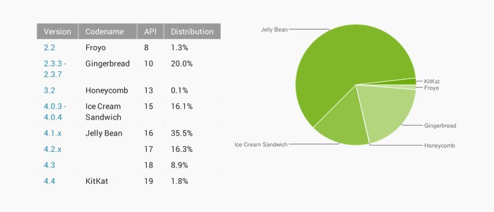 repartition android février 2014