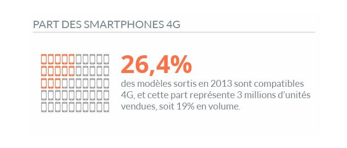 smartphones compatibles 4g 2013
