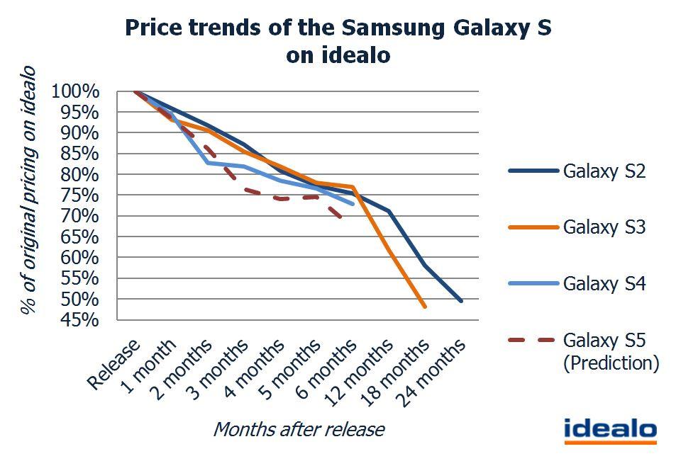 tendances prix galaxy s