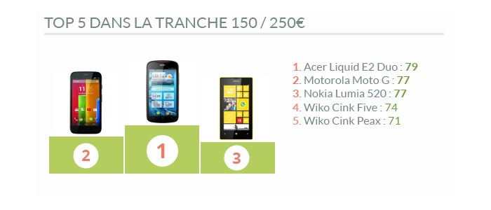 Top 5 smartphones 150/250€