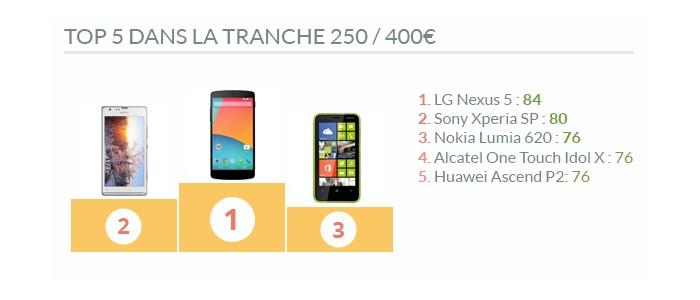 Top 5 smartphones 250/400€