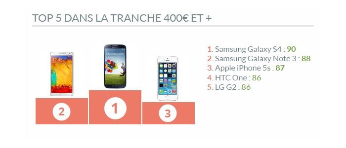 Top 5 smartphones +400€