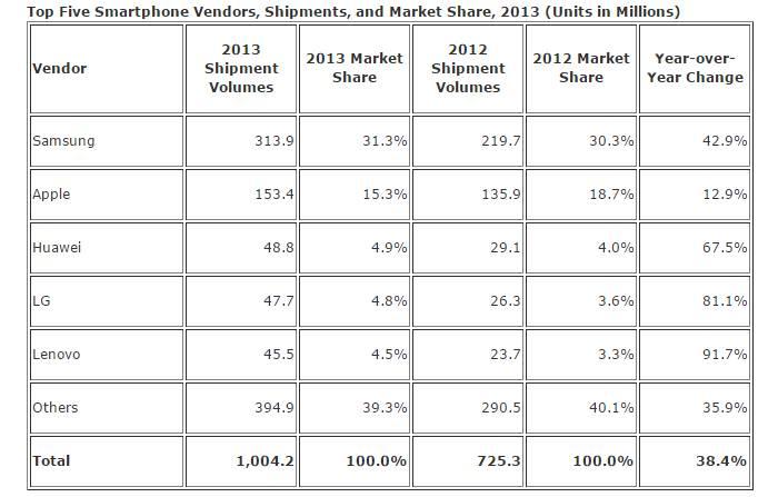 top 5 vendeurs smartphones 2013
