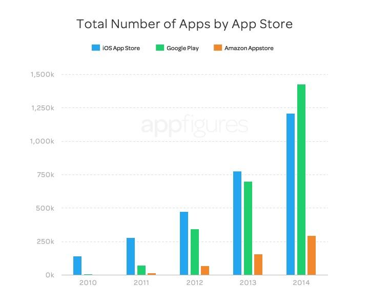 graphique-nombre-apps-par-store