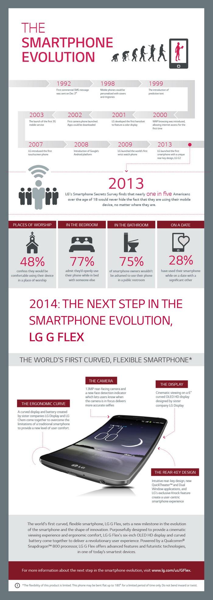 infographie LG