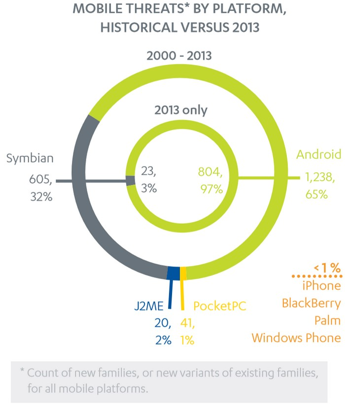 97% malwares android