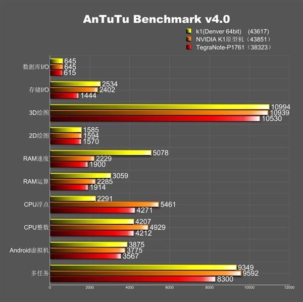 benchmark antutu tegra k1
