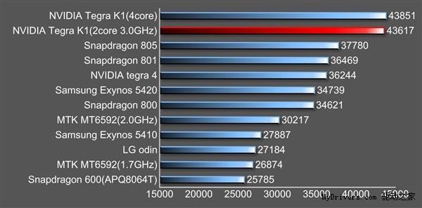 benchmark antutu du tegra k1