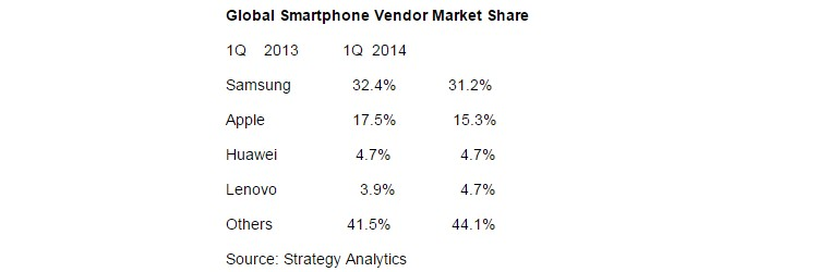 classement-vendeur-smartphone