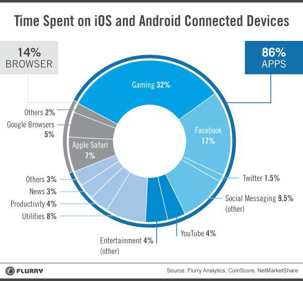 smartphone-time