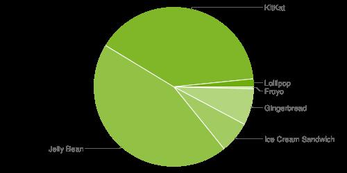 Android, répartition entre KitKat, Lollipop et Froyo