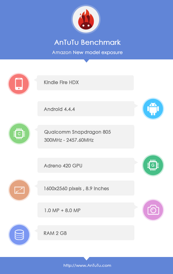 Amazon Fire HDX : benchmark avec Snapdragon 805