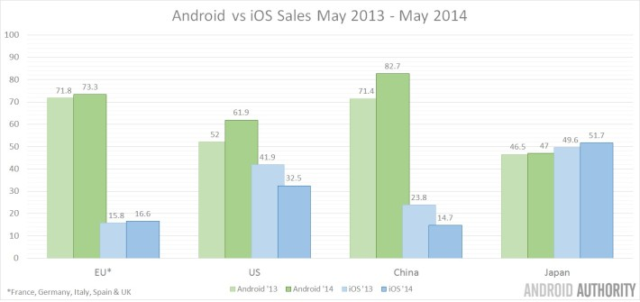 Android-vs-iOS-sales-2013-and-2014-710x335