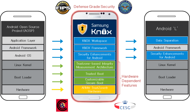 android L knox securite