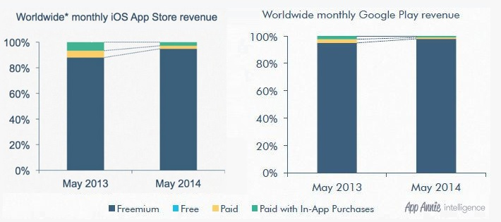 App-store-front-revenue-by-type