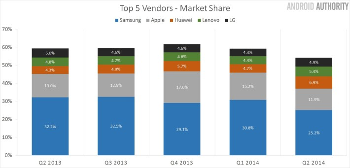 Huawei : part de marché à la fin de l'année 2013