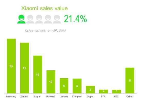 Xiaomi : deuxième des ventes en Chine au S1 2014