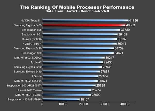 galaxy note 4 benchmark